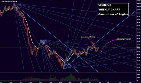 USOIL: Crude Oil vs Gann...