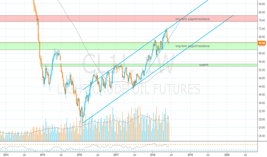 CL1!: Crude Oil, Bullish Parallel Channel Analysis