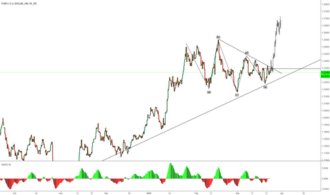 EURUSD: EURUSD GET IN AND GET OUT