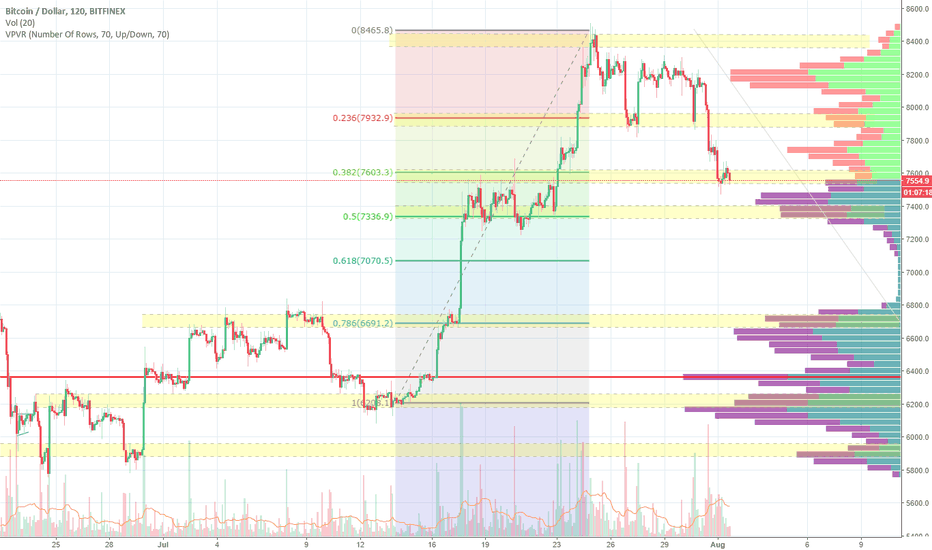 BTCUSD: What Goes Up Must Come Down