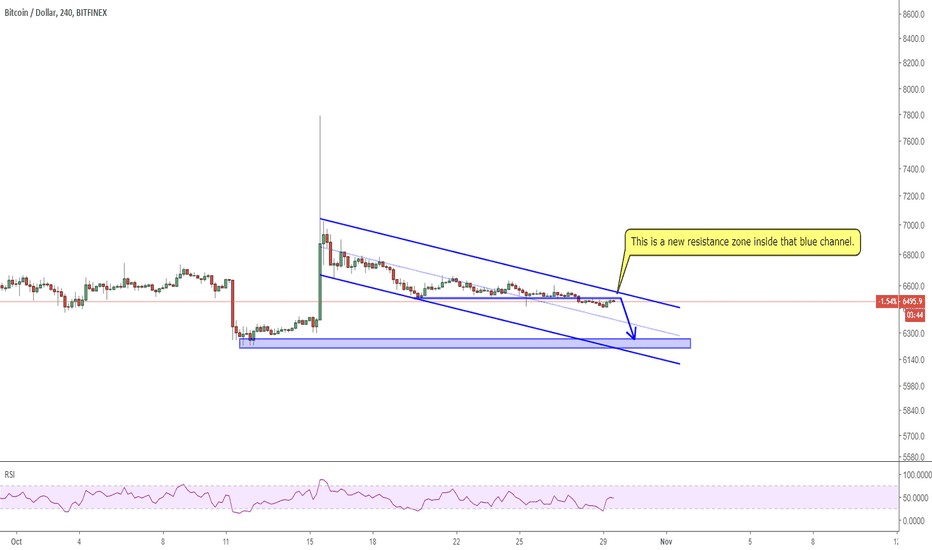 BTCUSD: 2910 BTCUSD 6280 IS STILL THE TARGET