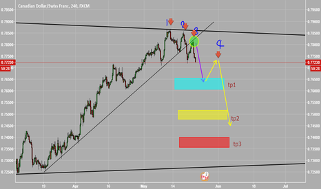 CADCHF: keep short order for CADCHF
