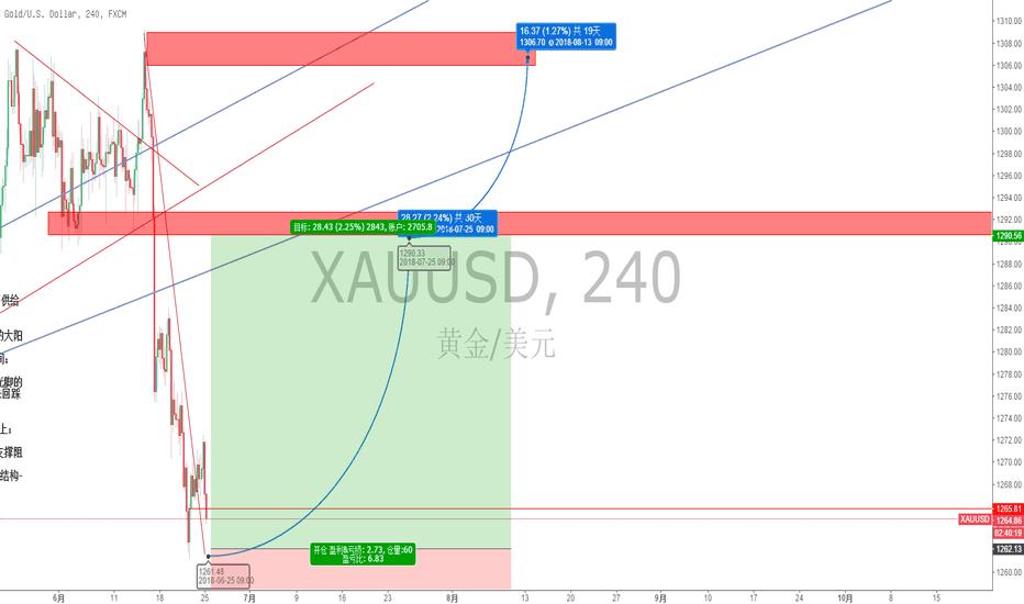 XAUUSD: 黄金XAUUSD 4H级别波段反弹多(逆势)