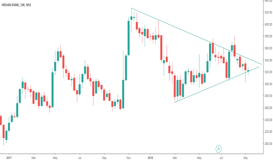INDIANB: INDIAN BANK Long Setup