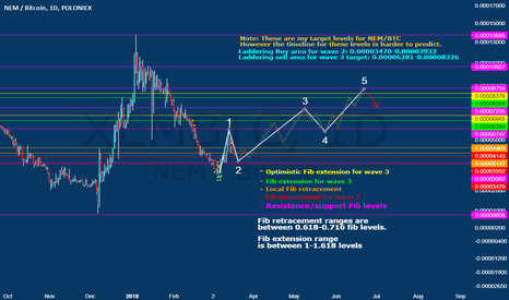 XEMBTC: Price target predictions using Fib Retracement and Fib extension