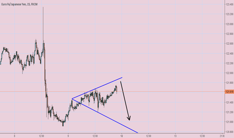 EURJPY: fall till the line