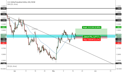USDCAD: USDCAD long - break and retest of trendline