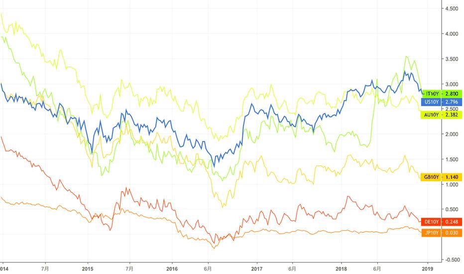 米国10年債利回り チャート