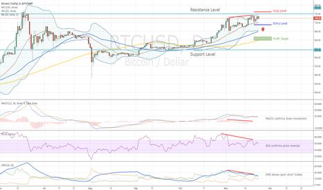 BTCUSD: Bitcoin and Bearish Divergence