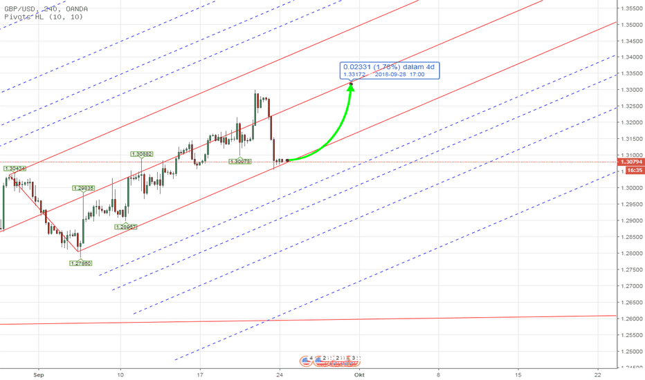 GBPUSD: PITCHFORK - Forex GBPUSD Weekly Analysis 24th - 28th Sept 2018
