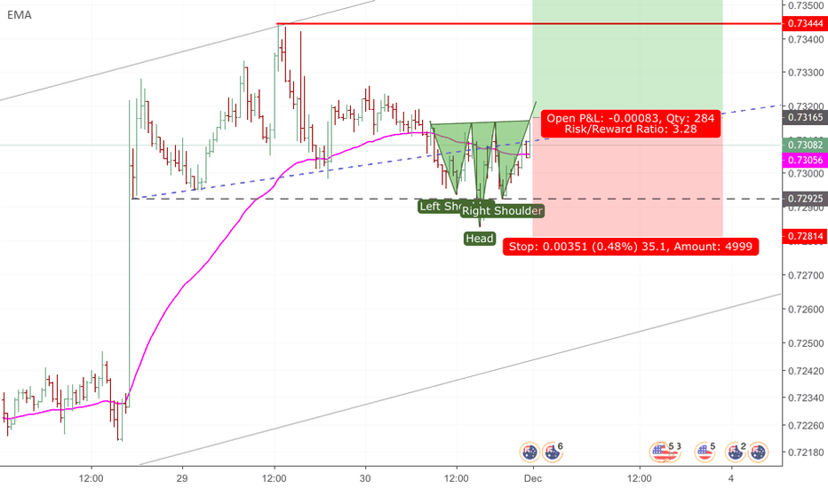 AUDUSD: Potential Inverted head & shoulders - with position updated