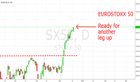 SX5E: EUROSTOXX 50: Ready As Well