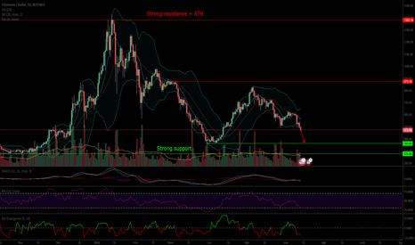 ETHUSD: ETH/USD une baisse, jusqu'à où ?