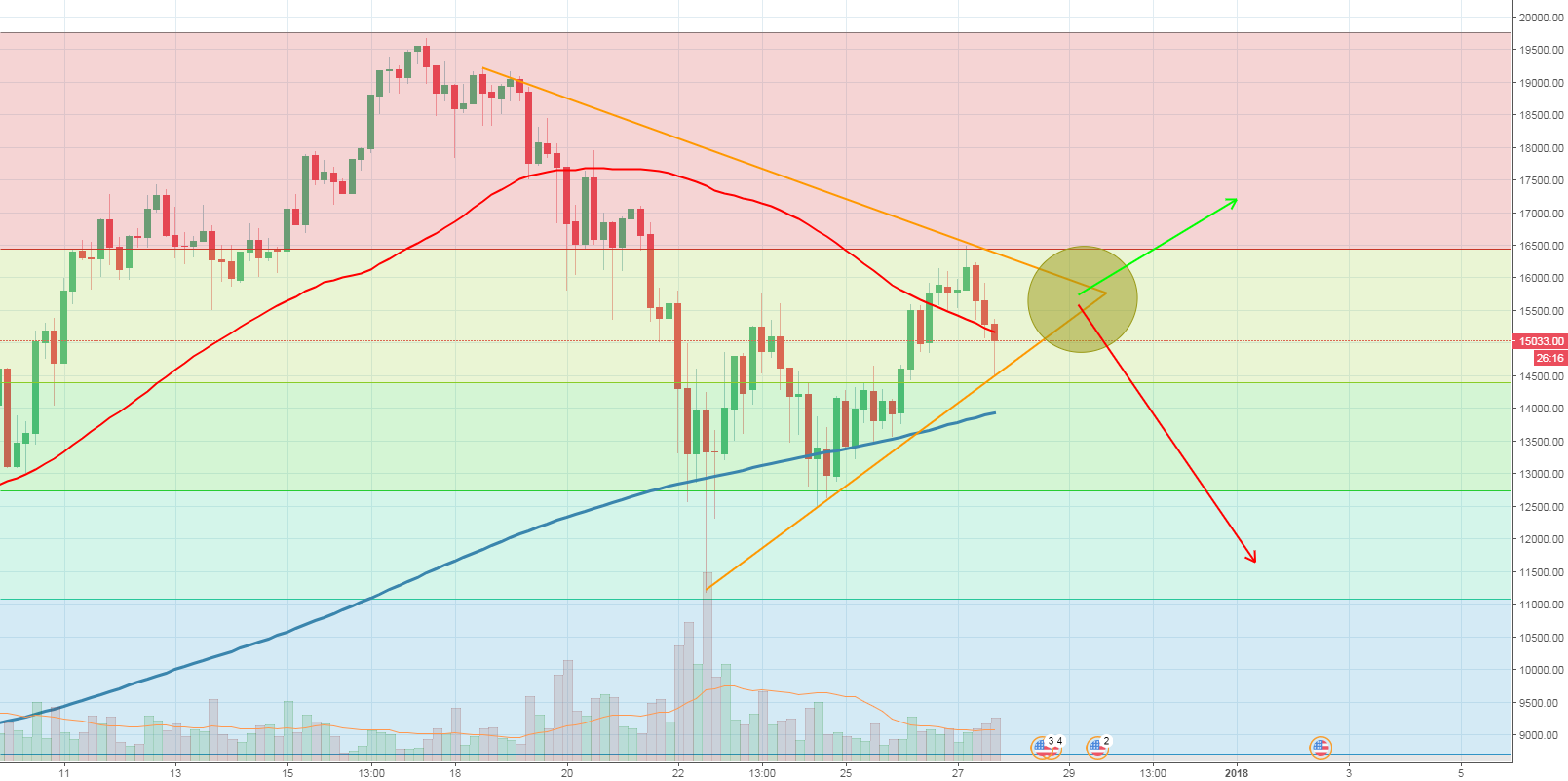 BTC update: we are officially in a symmetrical triangle until...