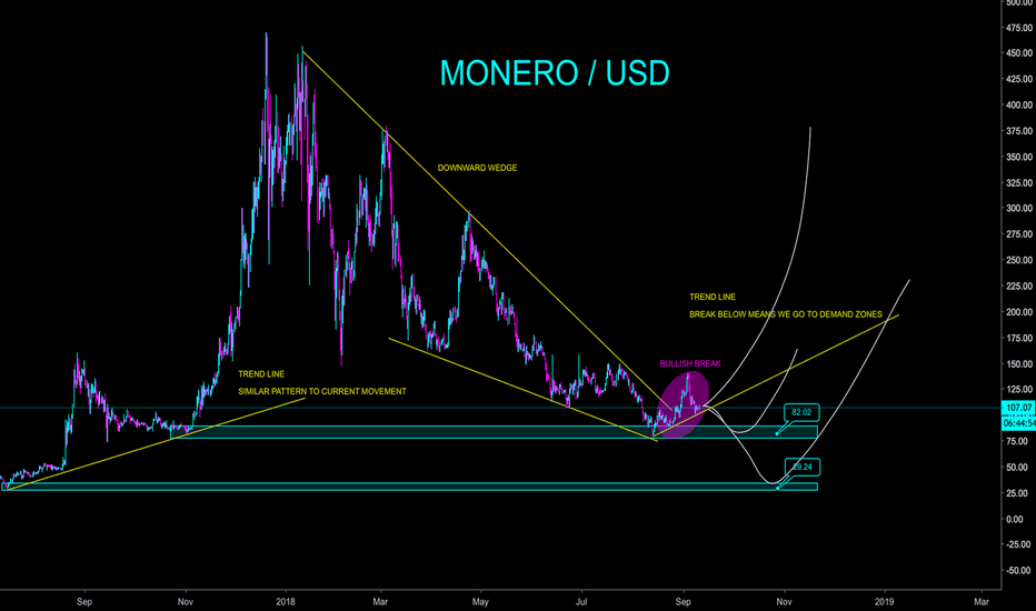 XMRUSD: MONERO - IT'S ALL ABOUT THAT TREND LINE - CryptoManiac101
