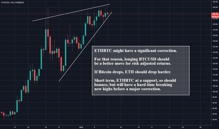 ETHUSD: Ethereum (ETHUSD) Looks like a correction down is coming.