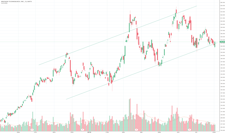 MU: A New Cycle Appears to be forming for Micron
