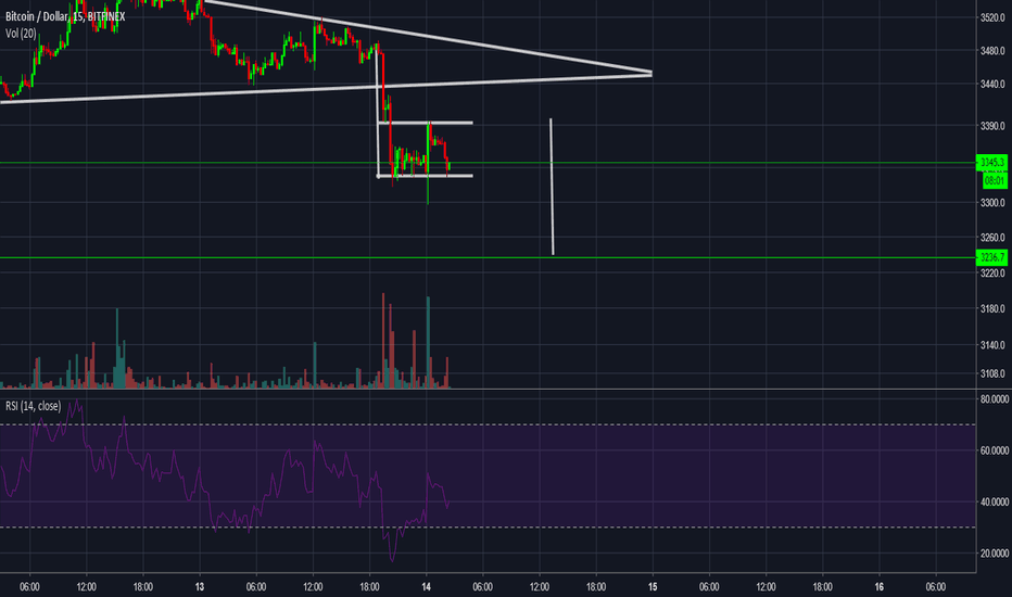 BTCUSD: BTCUSD how to keep shorting this for you scrapers.