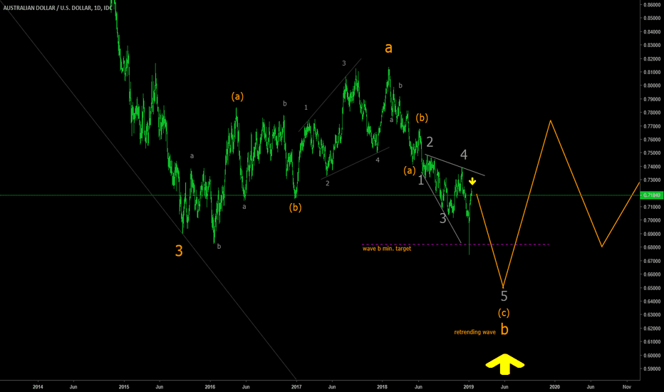 AUDUSD: AUDUSD daily tracking wave b to completion