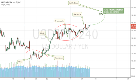 USDJPY: Dollar Strong Against Yen
