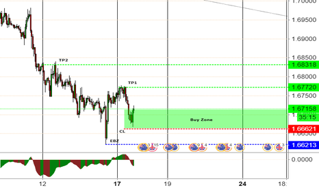 GBPAUD: GBPAUD Long trade taken