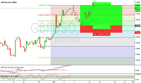 GBPUSD: potential setup for long on GBPUSD