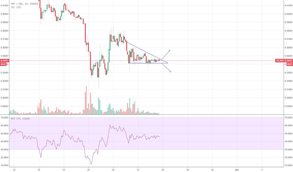 XRPUSD: XRP - Trading på kort sikt