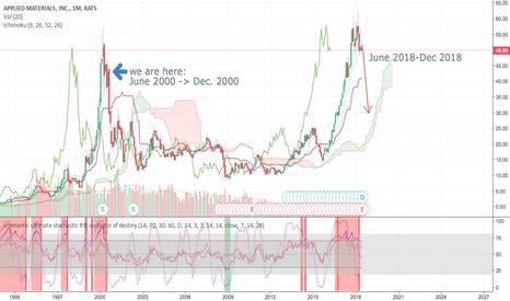 AMAT: Tech Bubble 2.0 About to Burst