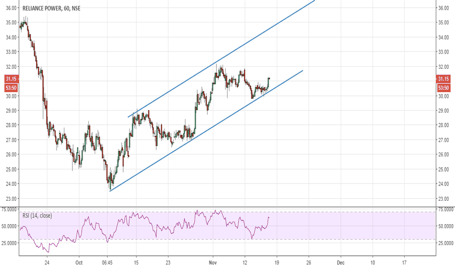 RPOWER: Rpower; Trading at channel support