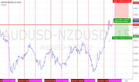 AUDUSD-NZDUSD: $AUDUSD - $NZDUSD | Short Spread