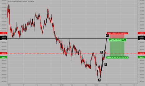 EURNZD: EURNZD: AB=CD pattern on the 1H