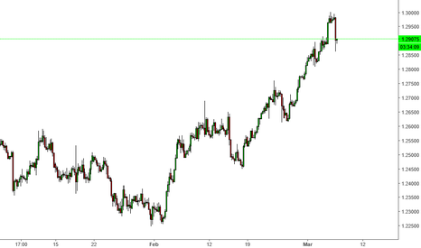 USDCAD: USDCAD downtrend started