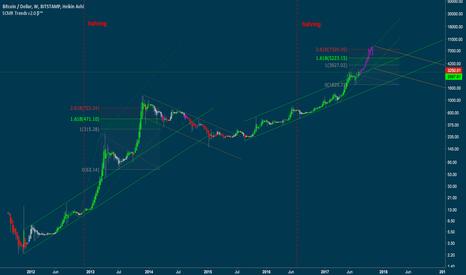 BTCUSD: Segwit bubble target = $7k