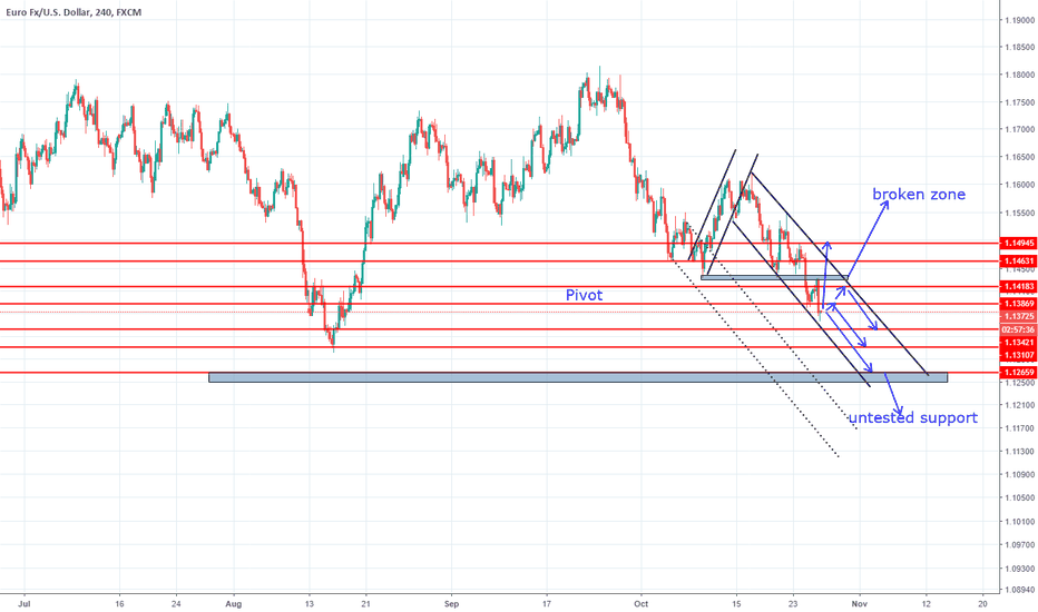 EURUSD: EURUSD 4H Resistance And Support