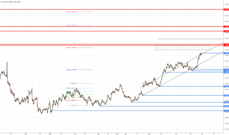 EURUSD: Just want to see which levels get hit first