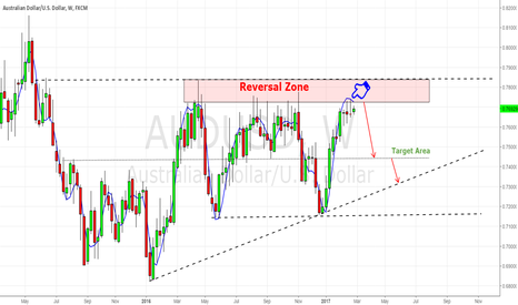AUDUSD: AUD/USD Good to Go Short on GraveStone doji