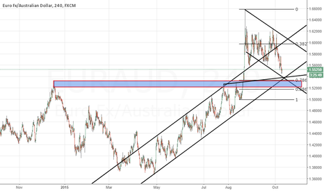 EURAUD: EURAUD Heading to Support