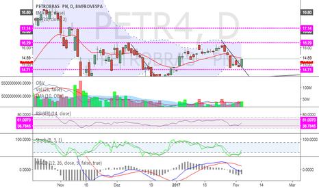 PETR4: Sinal de compra para PETR4