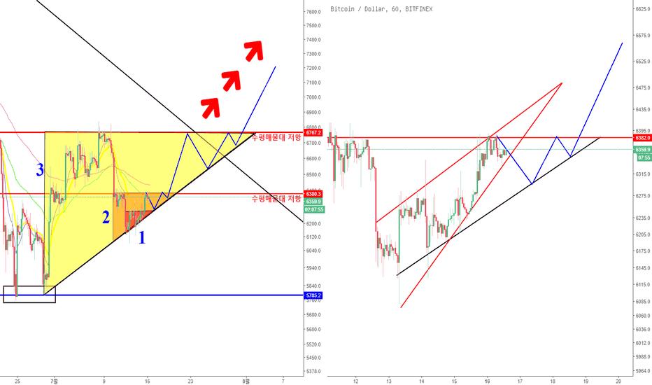 BTCUSD: 7월 16일 BTC 예상가능한 흐름 및 분석(확장상승삼각형)