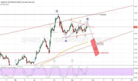 TLT: Possible support zone for TLT