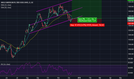 AAL: Anglo American ~ Long Swing Trade