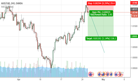 AUDCAD: Potential sell opportunity