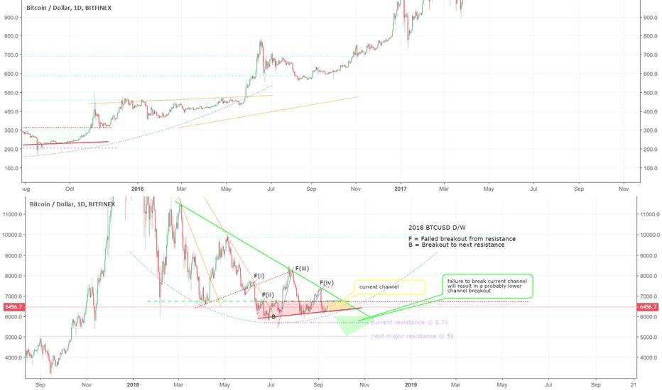 BTCUSD: Bitcoin comparison 2014 / 2018 - break up or down? decision time