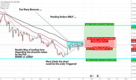 EURJPY: EUR/JPY in Trouble, LONG or SHORT?