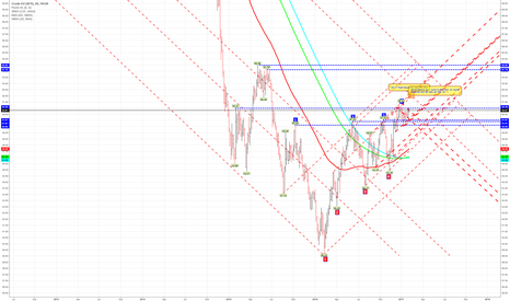 USOIL: USOIL - Squaring out in time and price between Feb 8 and Feb 16