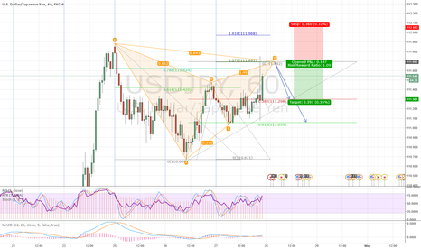 USDJPY: Bearish Gartley pattern