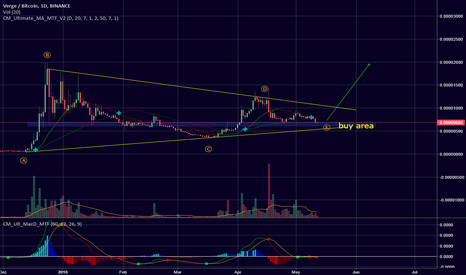 XVGBTC: Possibility for the beginning of uptrend