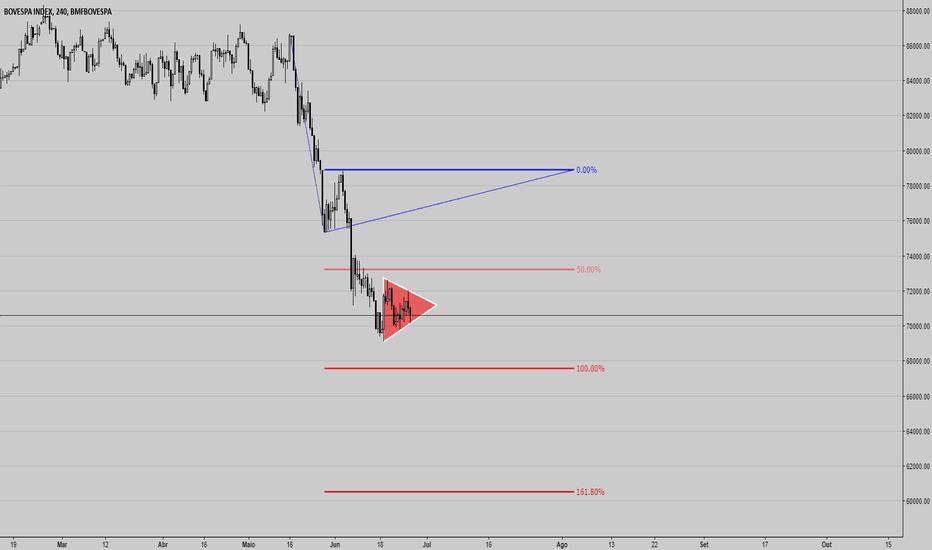 IBOV: Não seja inconsequente, leia o mercado.