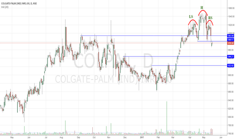 COLPAL: Head & Shoulder Reversal Breakout
