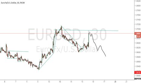 EURUSD: possible next target